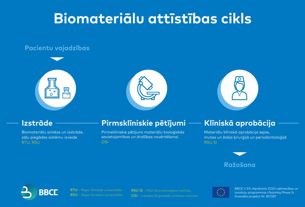 BBCE biomateriālu attīstības cikls